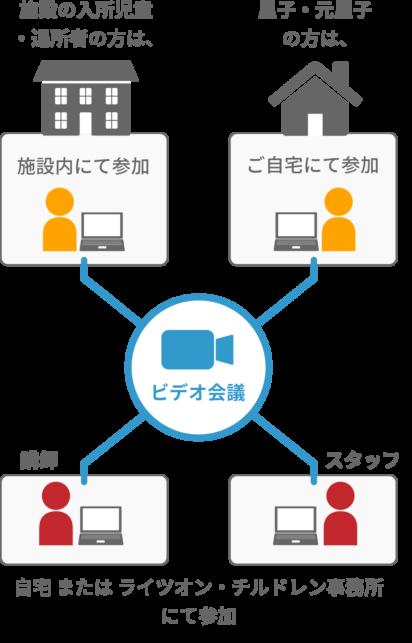 オンライン講習会の参加方法